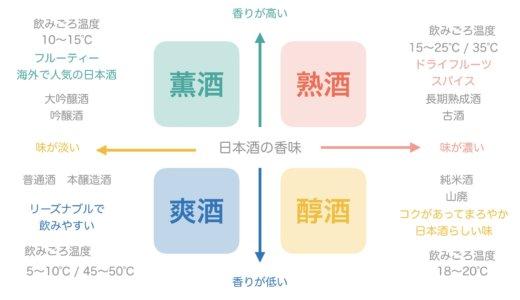 初心者の為に日本酒の種類や違いを解説!人気の銘柄やオススメを紹介!