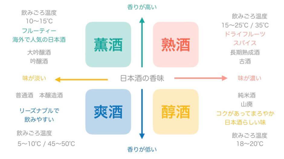 日本酒のマトリックス図
