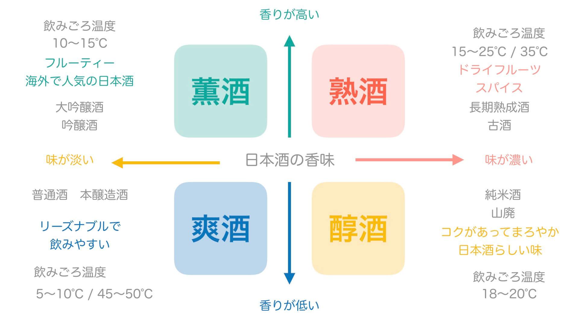 日本酒の種類ごとの味わいをグラフにした