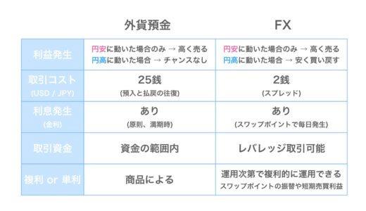 長期運用なら外貨預金よりもFXの方が効率的で初心者にはおすすめ!