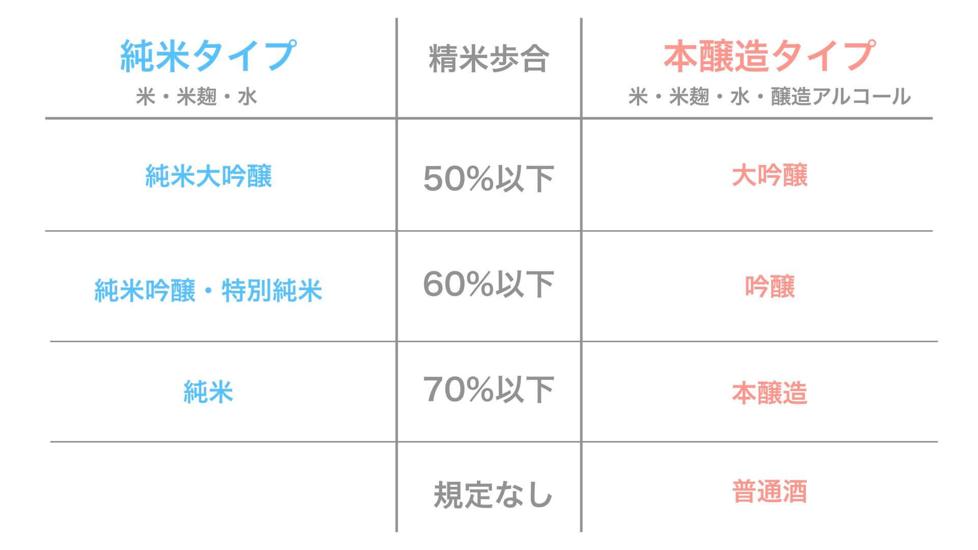 日本酒の分類一覧表(純米・吟醸・本醸造・普通酒・純米大吟醸)