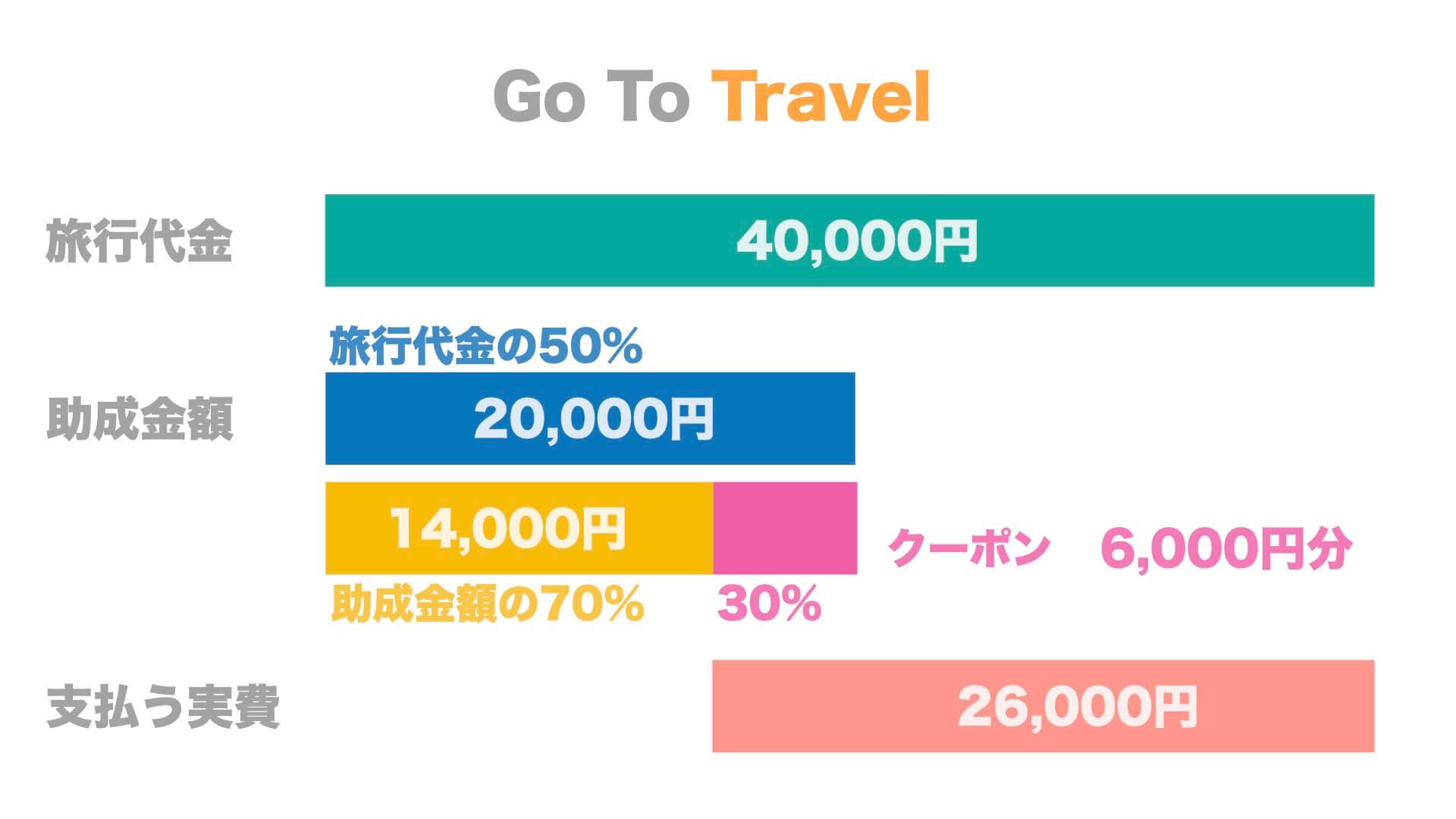 GoToトラベルキャンペーン 割引イメージ